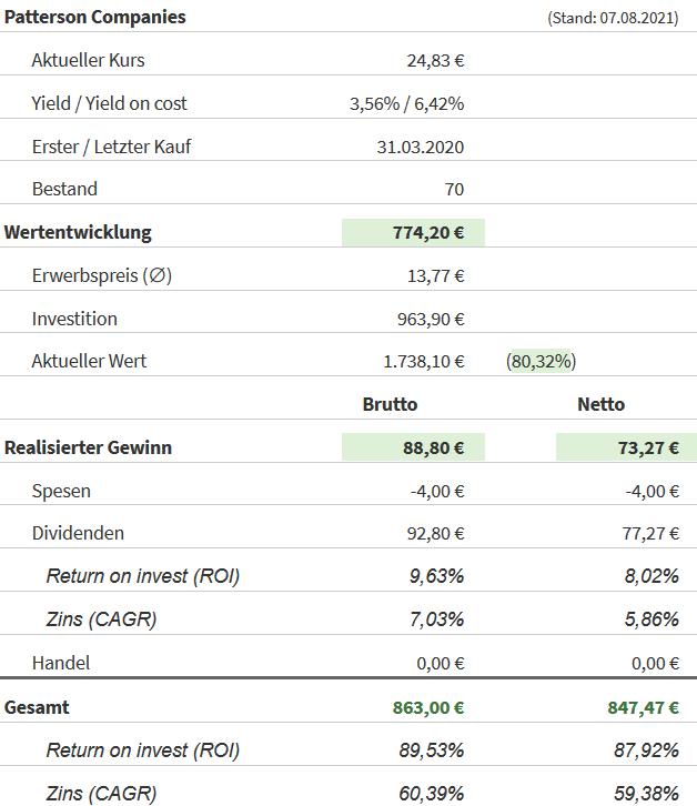 Snapshot Patterson Companies Aktie (Stand: 07.08.2021)