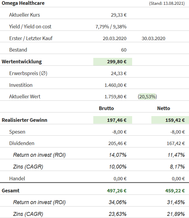 Snapshot Omega Healthcare Investors Aktie (Stand: 13.08.2021)
