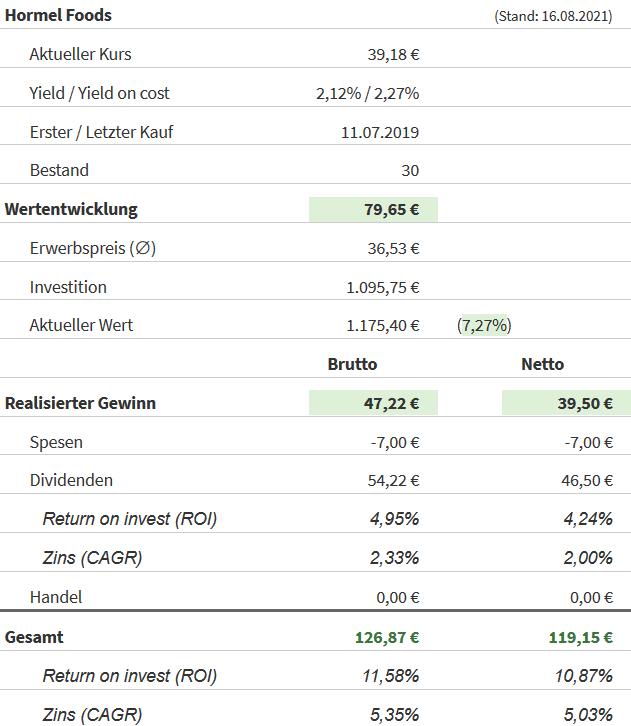 Snapshot Hormel Foods Aktie (Stand: 16.08.2021)