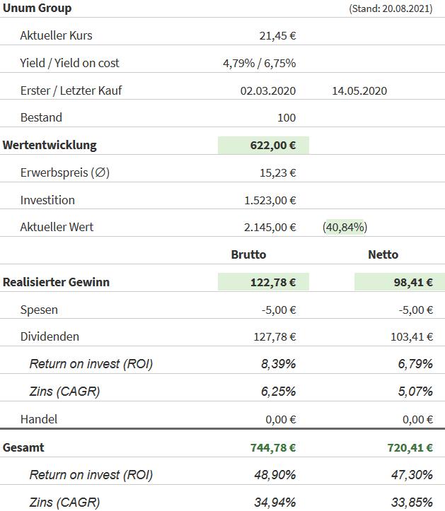 Snapshot Unum Group Aktie (Stand: 20.08.2021)