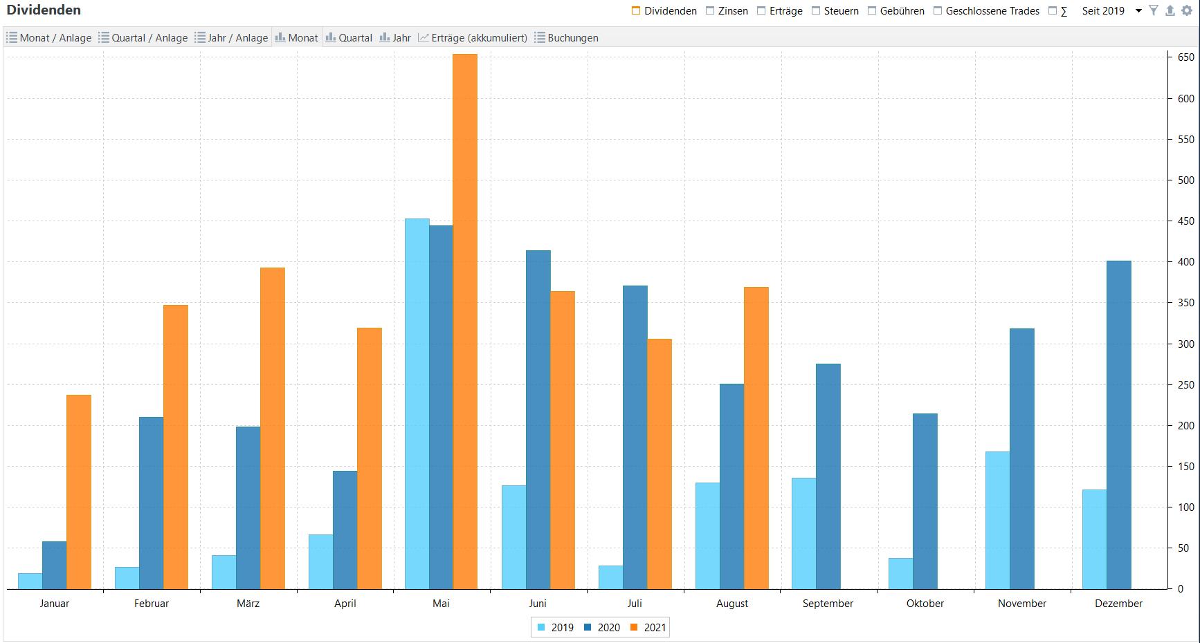 Passives Einkommen aus Dividenden im Jahresvergleich (Stand: 31.08.2021)