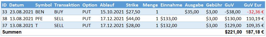 Aktives Einkommen aus Optionsprämien im August 2021