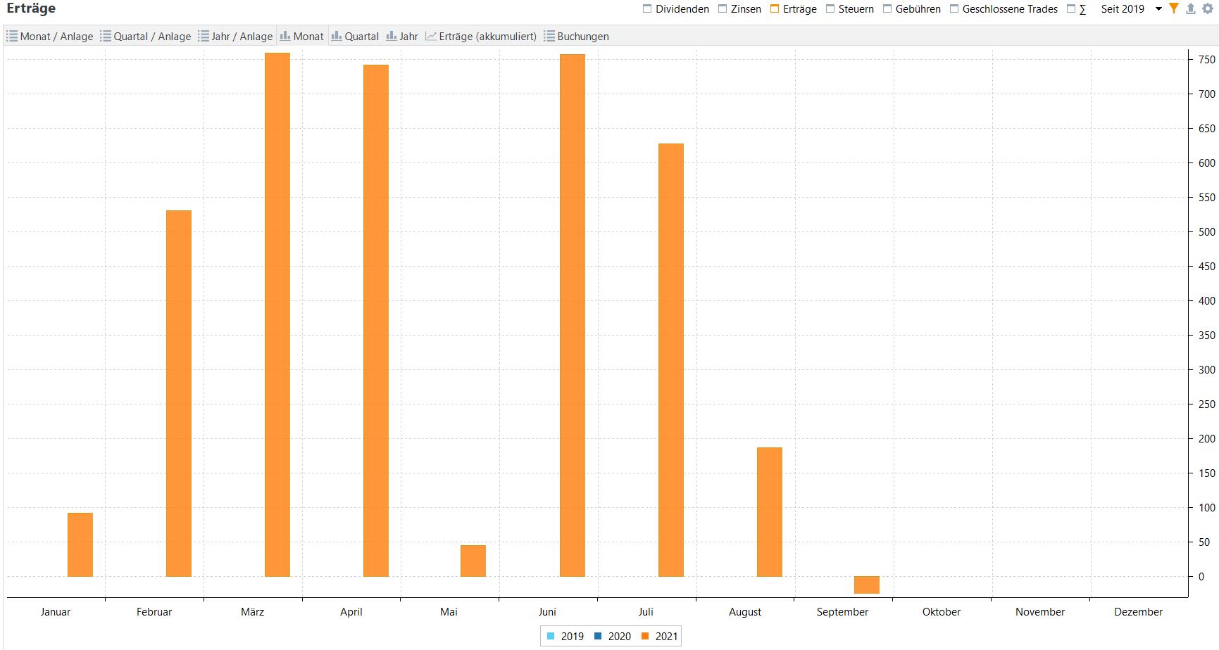 Aktives Einkommen aus Optionspämien im Jahresvergleich (Stand: 31.08.2021)