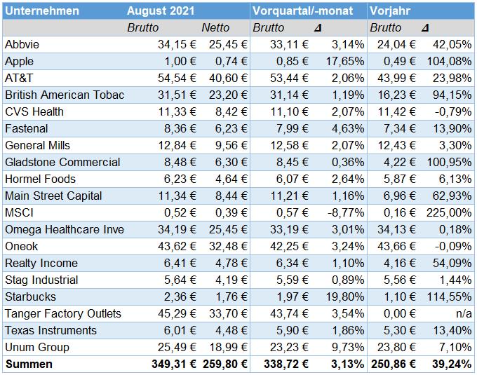 Passives Einkommen aus Dividenden im August 2021