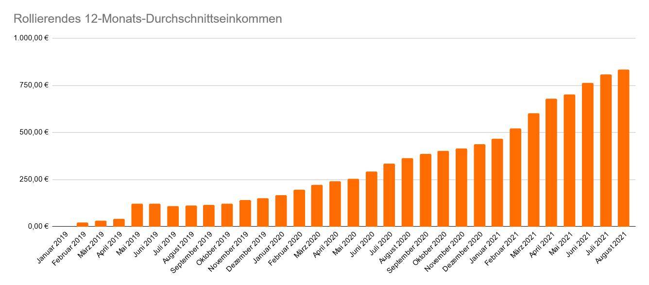 Entwicklung des rollierenden 12-Monats-Durchschnittseinkommen im August 2021