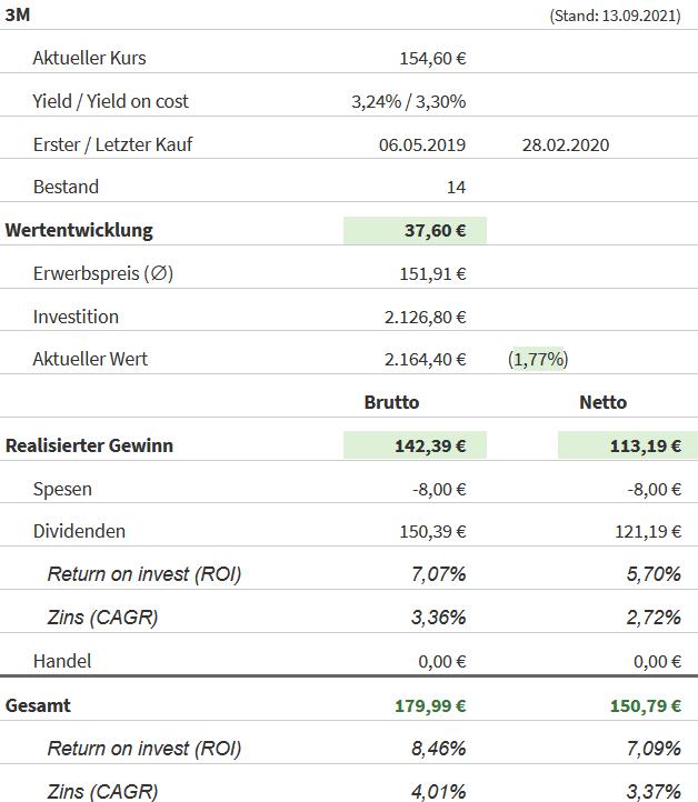 Snapshot 3M Aktie (Stand: 13.09.2021)