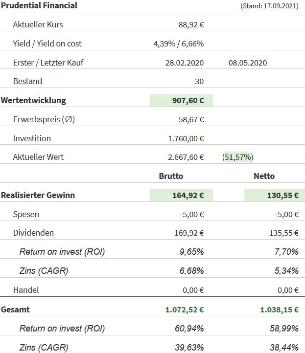 Snapshot Prudential Financial Aktie (Stand: 16.09.2021)
