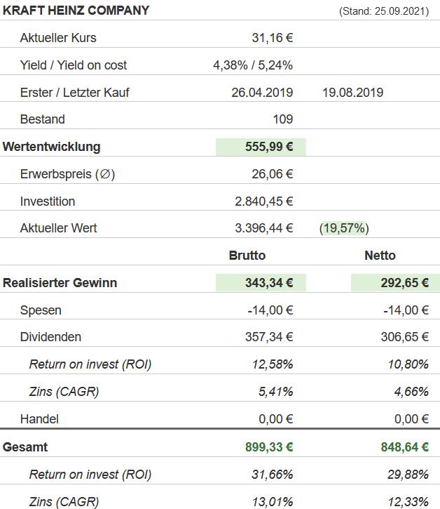 Snapshot Kraft Heinz Aktie (Stand: 24.09.2021)