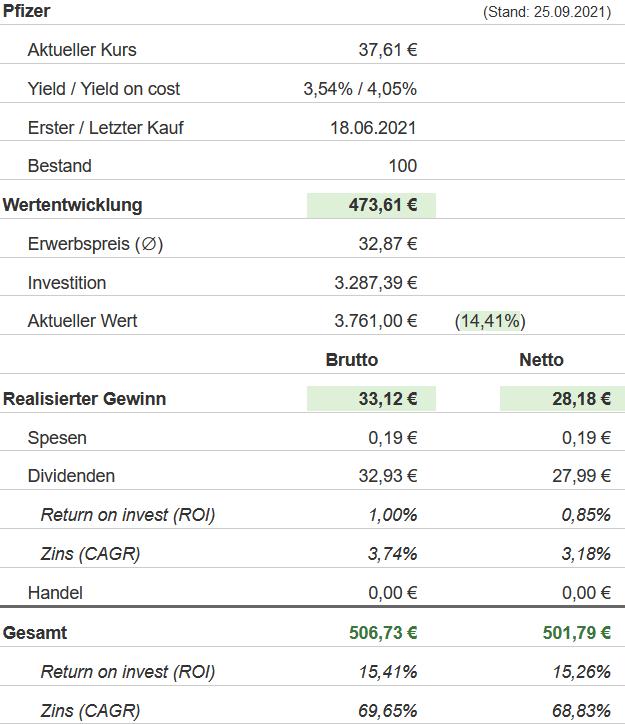 Snapshot Pfizer Aktie (Stand: 25.09.2021)