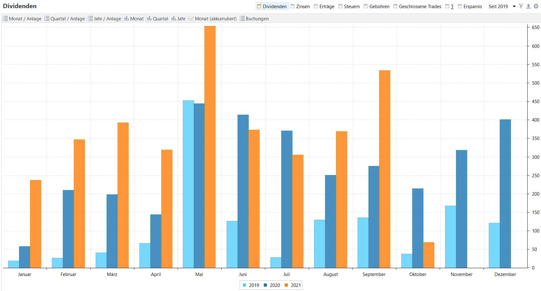 Passives Einkommen aus Dividenden im Jahresvergleich (Stand: 10.10.2021)
