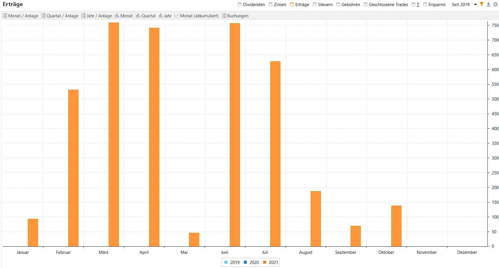 Aktives Einkommen aus Optionspämien im Jahresvergleich (Stand: 30.09.2021)