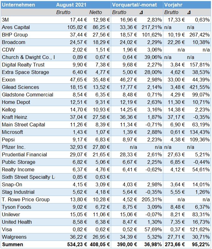 Passives Einkommen aus Dividenden im September 2021