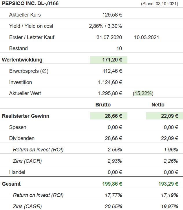 Snapshot PepsiCo Aktie (Stand: 03.10.2021)